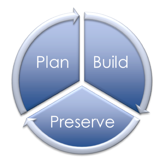 Plan Build Preserve Circle